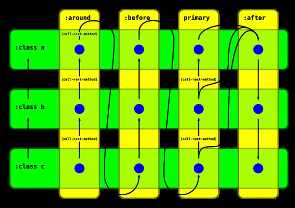 common-lisp-method-composition