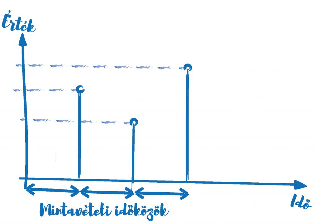Mintevételi idők grafikonja